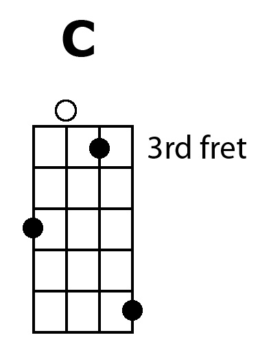 Ukulele Secret 7 Pretty Up Your Cfg Plus Bonus Chords