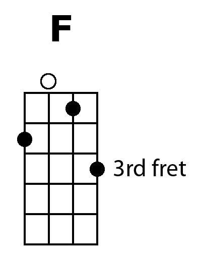 Ukulele Secret #7: Pretty Up Your CFG… plus bonus chords ...