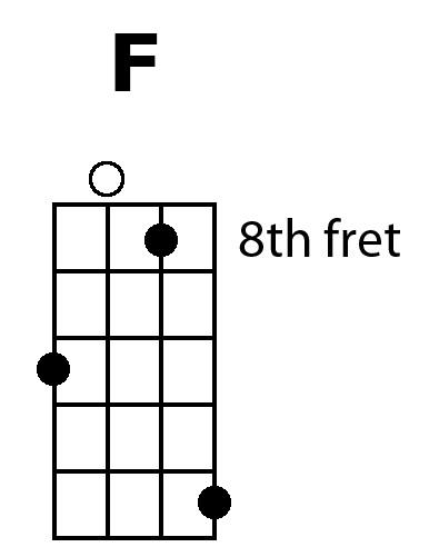 Ukulele Secret 7 Pretty Up Your Cfg Plus Bonus Chords