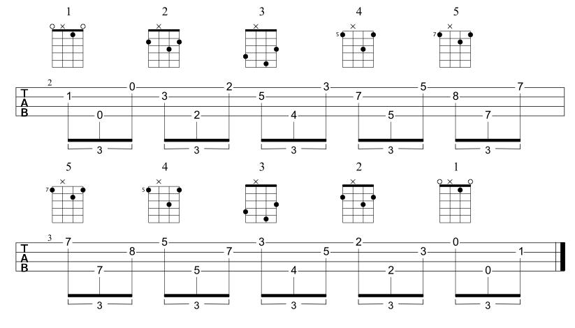 Ukulele ukulele tabs plucking : Tutorials | ukulelesecrets